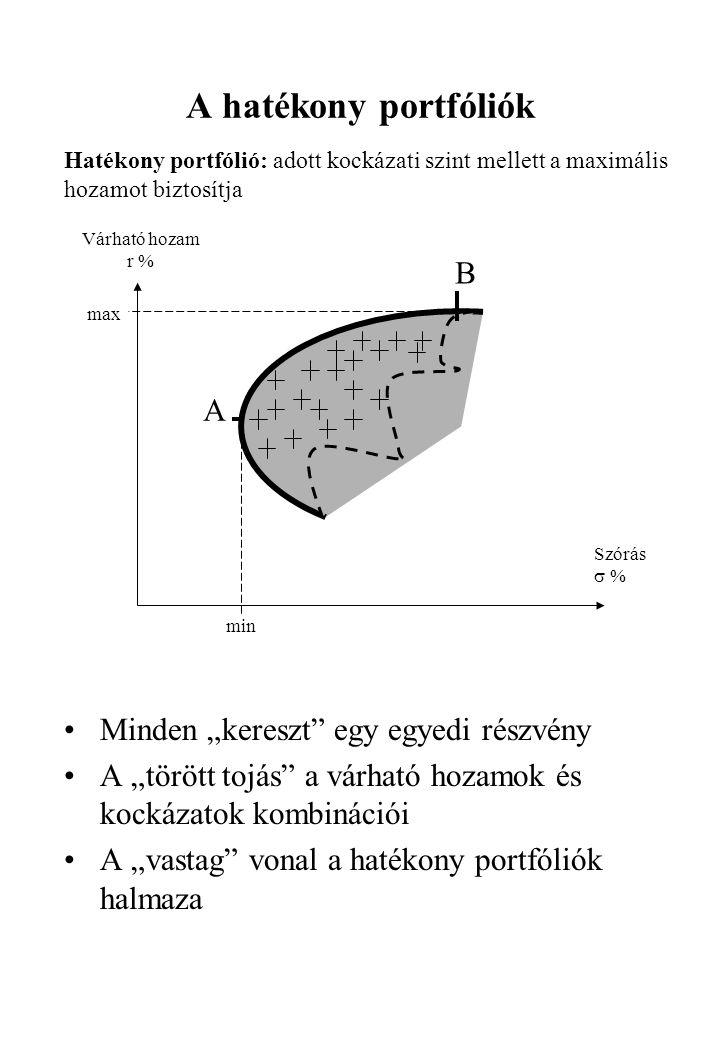"""•Minden """"kereszt"""" egy egyedi részvény •A """"törött tojás"""" a várható hozamok és kockázatok kombinációi •A """"vastag"""" vonal a hatékony portfóliók halmaza A"""