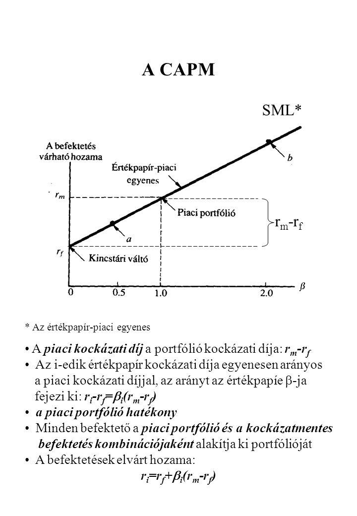 A CAPM r m -r f SML* * Az értékpapír-piaci egyenes • A piaci kockázati díj a portfólió kockázati díja: r m -r f • Az i-edik értékpapír kockázati díja