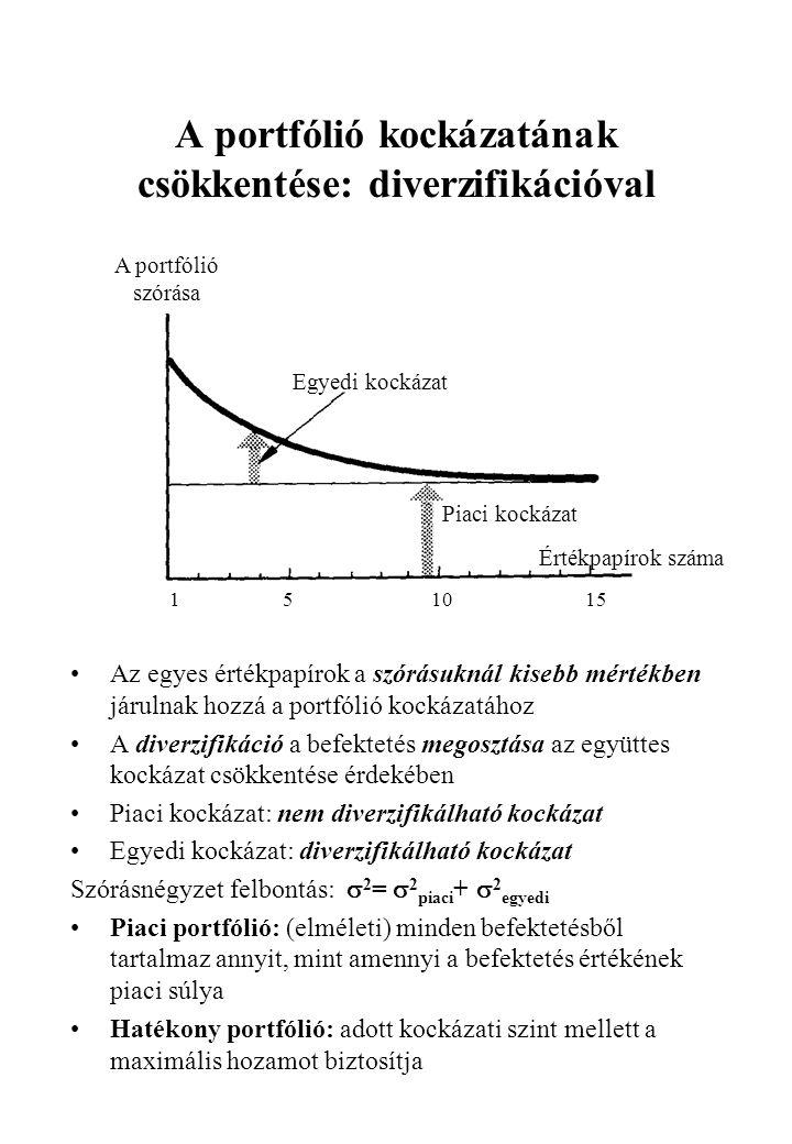 A portfólió kockázatának csökkentése: diverzifikációval •Az egyes értékpapírok a szórásuknál kisebb mértékben járulnak hozzá a portfólió kockázatához