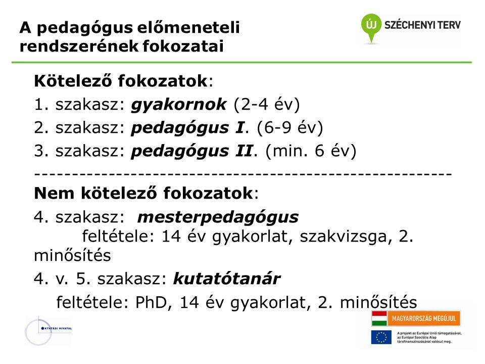 A pedagógus előmeneteli rendszerének fokozatai Kötelező fokozatok: 1. szakasz: gyakornok (2-4 év) 2. szakasz: pedagógus I. (6-9 év) 3. szakasz: pedagó
