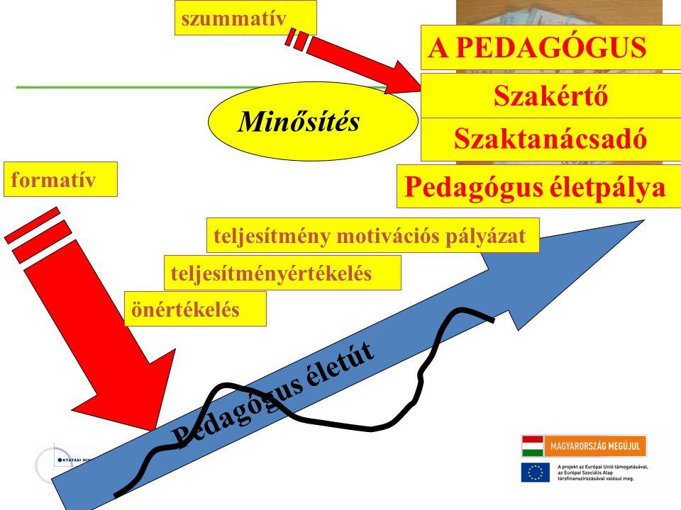 Minősítés formatív szummatív Pedagógus életút teljesítményértékelés önértékelés teljesítmény motivációs pályázat Pedagógus életpálya Szaktanácsadó Sza