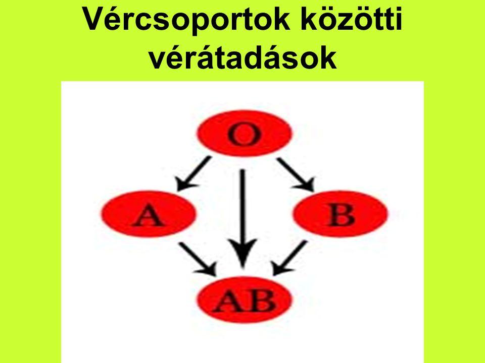 Vércsoportok közötti vérátadások