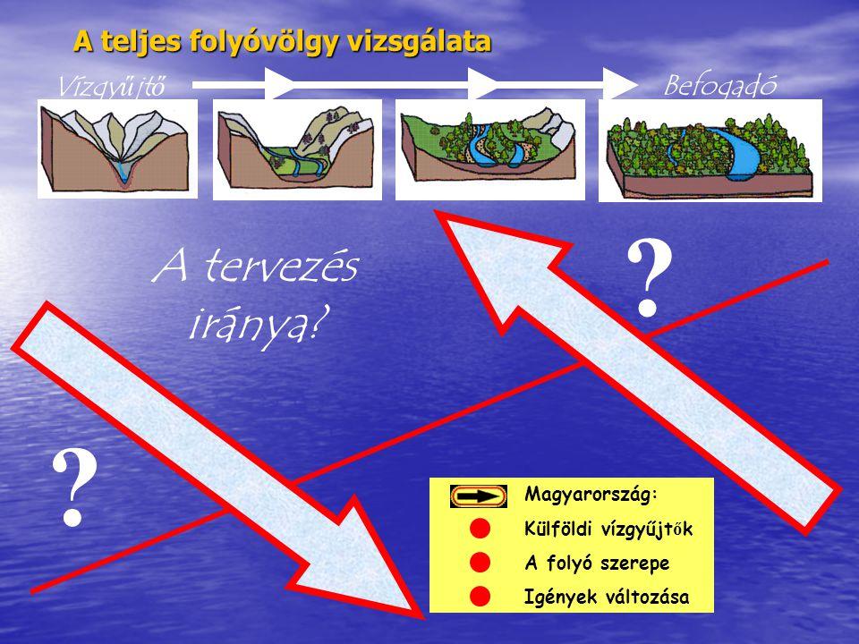 Magyarország: Külföldi vízgyűjt ő k A folyó szerepe Igények változása A teljes folyóvölgy vizsgálata ? ? VízgyűjtőBefogadó A tervezés iránya?