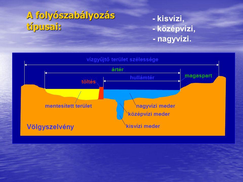 A folyószabályozás típusai: - kisvízi, vízgyűjtő terület szélessége kisvízi meder Völgyszelvény középvízi meder nagyvízi meder hullámtér töltés - közé