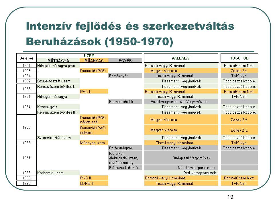 19 Intenzív fejlődés és szerkezetváltás Beruházások (1950-1970)