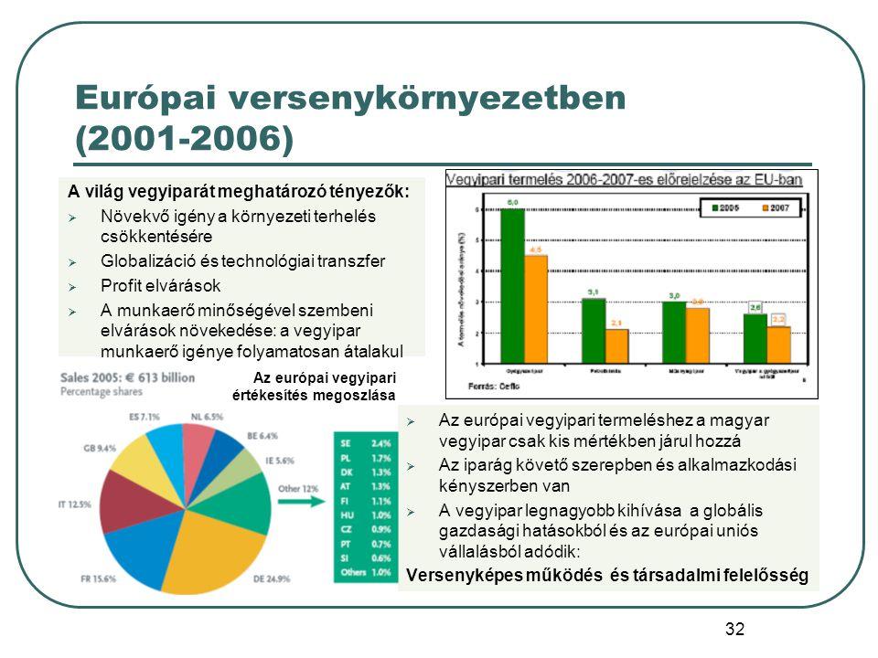 32 Európai versenykörnyezetben (2001-2006) Az európai vegyipari értékesítés megoszlása A világ vegyiparát meghatározó tényezők:  Növekvő igény a körn