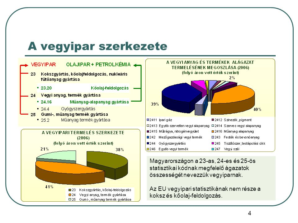 4 A vegyipar szerkezete Magyarországon a 23-as, 24-es és 25-ös statisztikai kódnak megfelelő ágazatok összességét nevezzük vegyiparnak. Az EU vegyipar