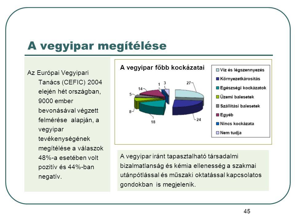 45 A vegyipar megítélése Az Európai Vegyipari Tanács (CEFIC) 2004 elején hét országban, 9000 ember bevonásával végzett felmérése alapján, a vegyipar t