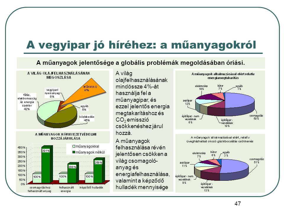 47 A vegyipar jó híréhez: a műanyagokról A világ olajfelhasználásának mindössze 4%-át használja fel a műanyagipar, és ezzel jelentős energia megtakarí