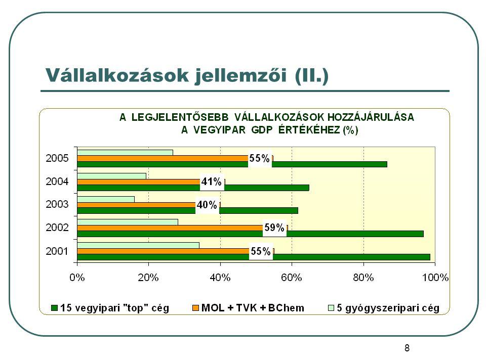 29 Petrolkémiai beruházások (1971-1989)