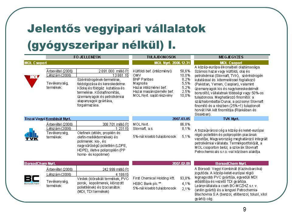 30 Privatizáció és szerkezeti változás (I.) (1990-2000) ALKALMAZOTT PRIVATIZÁCIÓS TECHNIKÁK:  Egyben való értékesítés egy, vagy kevés vevőnek (Chinoin)  Egyben való értékesítés a dolgozókból létrejött jogi szervezetnek, az MRP-nek (Budapesti Vegyiművek, Egyesült Vegyiművek, Pest Megyei Műanyagipari Vállalat Rt.)  Vegyi szövetkezetek átalakítása révén dolgozói tulajdonba adás (Első Vegyi Industria Rt., Florin Rt.)  Állami segítséggel, vagy a nélkül, feljavított vállalatok részvényeinek road show-kon, több pénzügyi befektetőknek történő értékesítése (Richter, MOL, BorsodChem, TVK) A PRIVATIZÁCIÓHOZ TÁRSULÓ FOLYAMATOK:  állami tulajdonú földek, épületek átadása az önkormányzatoknak  állami tulajdon biztosítása (25+1%, aranyrészvény), majd fokozatos kivonása (Alkaloida, MOL)  holdingok kialakítása (Pannonplast Rt., Graboplast Rt.)  vállalatok darabolása és részenkénti értékesítése,  gazdaságos és gazdaságtalan részek szétválasztása (Nitrokémia)  profiltisztítás (TVK - Műanyagfeldolgozás, MOL- Gázüzletág)  név-változások (Nitroil - Huntsman, Viscosa-Zoltek)