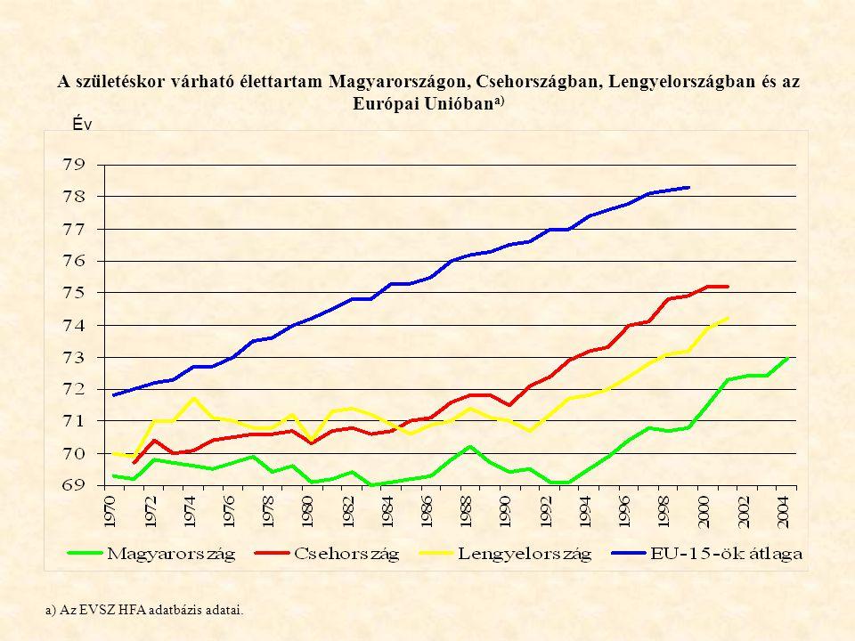 A születéskor várható élettartam Magyarországon, Csehországban, Lengyelországban és az Európai Unióban a) Év a) Az EVSZ HFA adatbázis adatai.