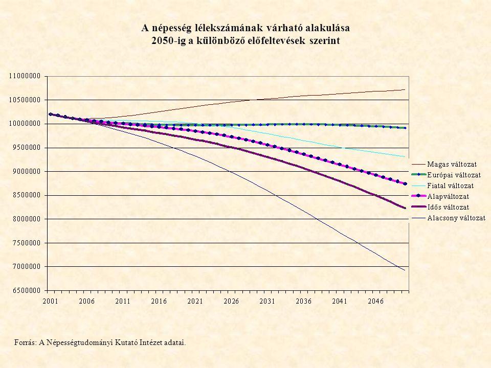 A népesség lélekszámának várható alakulása 2050-ig a különböző előfeltevések szerint Forrás: A Népességtudományi Kutató Intézet adatai.