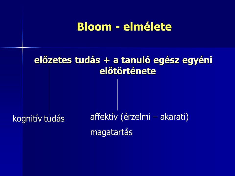 Bloom - elmélete előzetes tudás + a tanuló egész egyéni előtörténete kognitív tudás affektív (érzelmi – akarati) magatartás