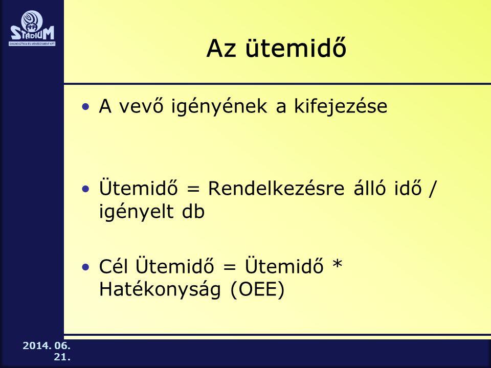 2014. 06. 21. Az ütemidő •A vevő igényének a kifejezése •Ütemidő = Rendelkezésre álló idő / igényelt db •Cél Ütemidő = Ütemidő * Hatékonyság (OEE)