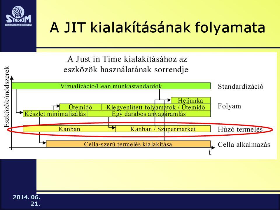 2014. 06. 21. A JIT kialakításának folyamata