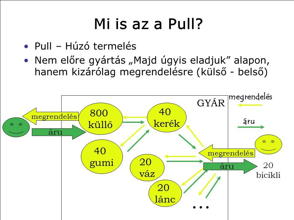 """2014. 06. 21. Mi is az a Pull? •Pull – Húzó termelés •Nem előre gyártás """"Majd úgyis eladjuk"""" alapon, hanem kizárólag megrendelésre (külső - belső) 20"""