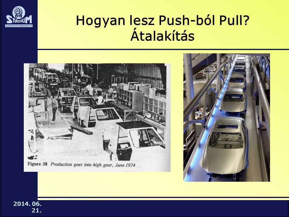 2014. 06. 21. Hogyan lesz Push-ból Pull? Átalakítás