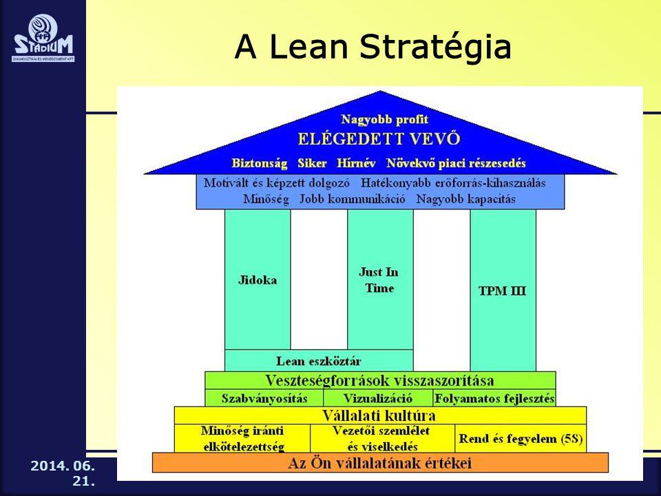 2014. 06. 21. A Lean Stratégia