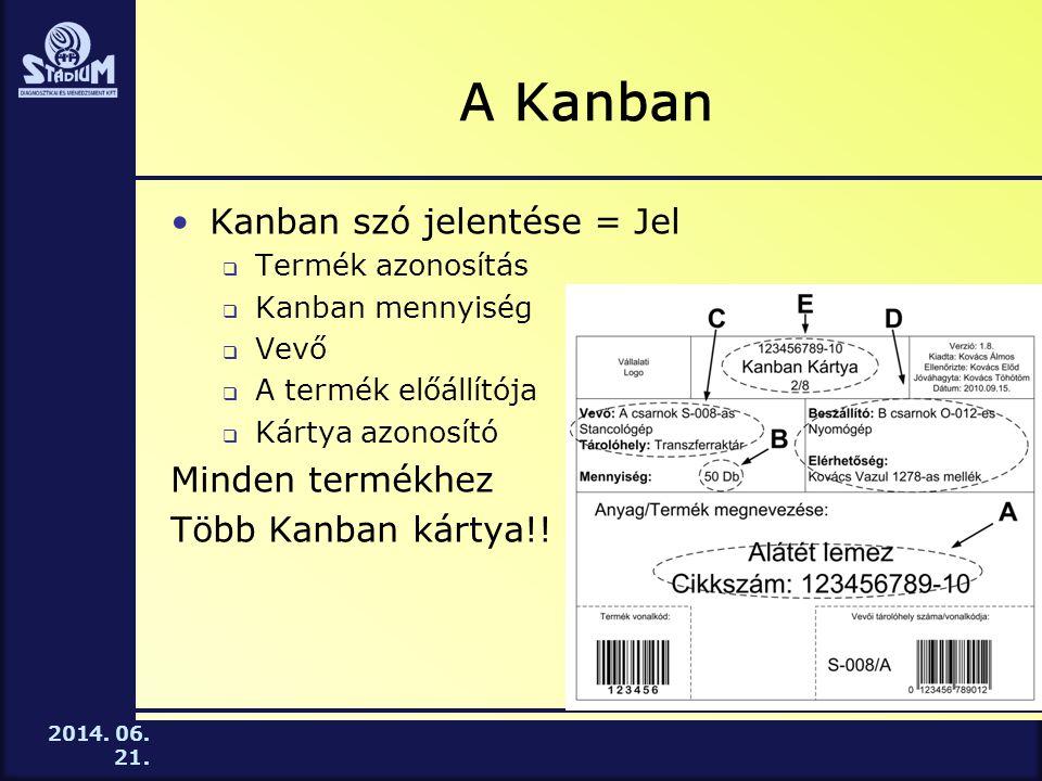 2014. 06. 21. A Kanban •Kanban szó jelentése = Jel  Termék azonosítás  Kanban mennyiség  Vevő  A termék előállítója  Kártya azonosító Minden term