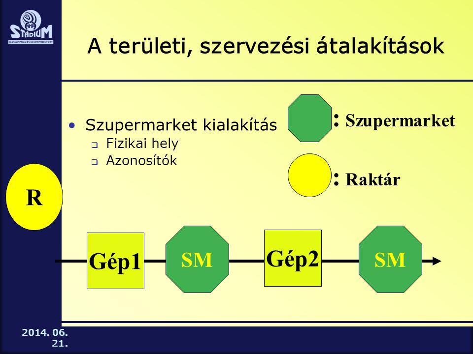 2014. 06. 21. A területi, szervezési átalakítások •Szupermarket kialakítás  Fizikai hely  Azonosítók Gép1 R SM Gép2 SM : Raktár : Szupermarket