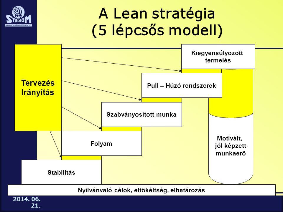 2014. 06. 21. A Lean stratégia (5 lépcsős modell) Motivált, jól képzett munkaerő Stabilitás Folyam Szabványosított munka Pull – Húzó rendszerek Kiegye