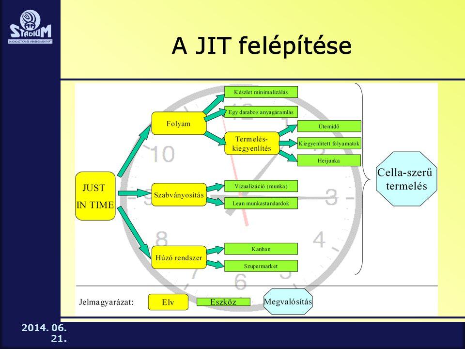 2014. 06. 21. A JIT felépítése