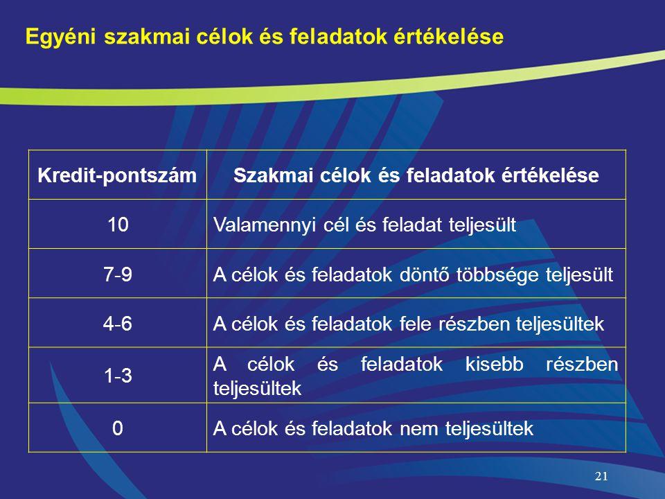 21 Egyéni szakmai célok és feladatok értékelése Kredit-pontszámSzakmai célok és feladatok értékelése 10Valamennyi cél és feladat teljesült 7-9A célok
