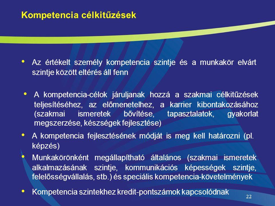 22 • Az értékelt személy kompetencia szintje és a munkakör elvárt szintje között eltérés áll fenn Kompetencia célkitűzések • A kompetencia-célok járuljanak hozzá a szakmai célkitűzések teljesítéséhez, az előmenetelhez, a karrier kibontakozásához (szakmai ismeretek bővítése, tapasztalatok, gyakorlat megszerzése, készségek fejlesztése) • A kompetencia fejlesztésének módját is meg kell határozni (pl.