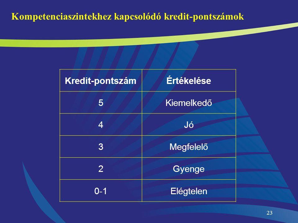 23 Kompetenciaszintekhez kapcsolódó kredit-pontszámok Kredit-pontszámÉrtékelése 5Kiemelkedő 4Jó 3Megfelelő 2Gyenge 0-1Elégtelen