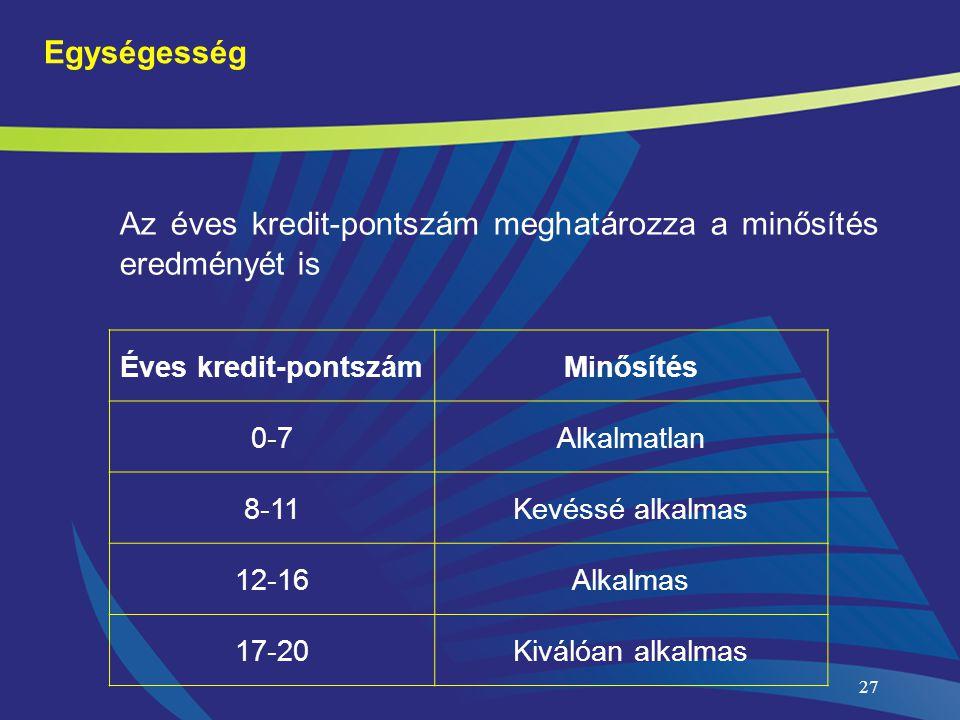 27 Egységesség Éves kredit-pontszámMinősítés 0-7Alkalmatlan 8-11Kevéssé alkalmas 12-16Alkalmas 17-20Kiválóan alkalmas Az éves kredit-pontszám meghatározza a minősítés eredményét is