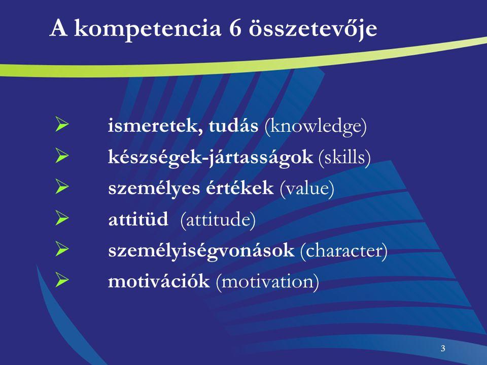 3 A kompetencia 6 összetevője  ismeretek, tudás (knowledge)  készségek-jártasságok (skills)  személyes értékek (value)  attitüd (attitude)  szemé