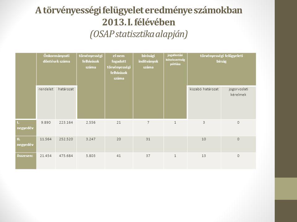 A törvényességi felügyelet eredménye számokban 2013.