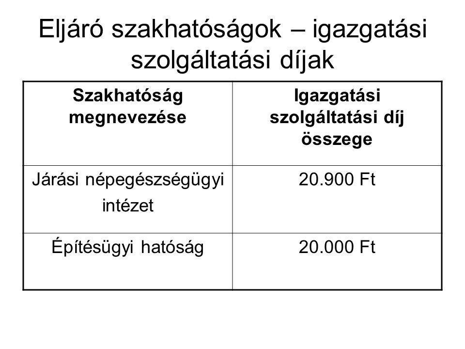 Eljáró szakhatóságok – igazgatási szolgáltatási díjak Szakhatóság megnevezése Igazgatási szolgáltatási díj összege Járási népegészségügyi intézet 20.9