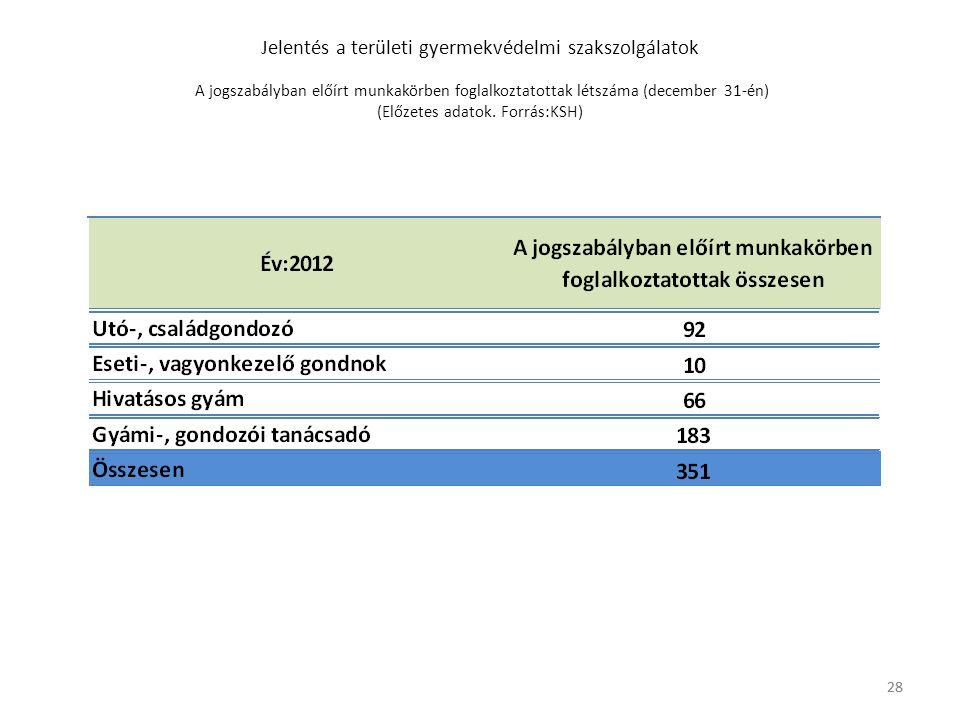 28 Jelentés a területi gyermekvédelmi szakszolgálatok A jogszabályban előírt munkakörben foglalkoztatottak létszáma (december 31-én) (Előzetes adatok.