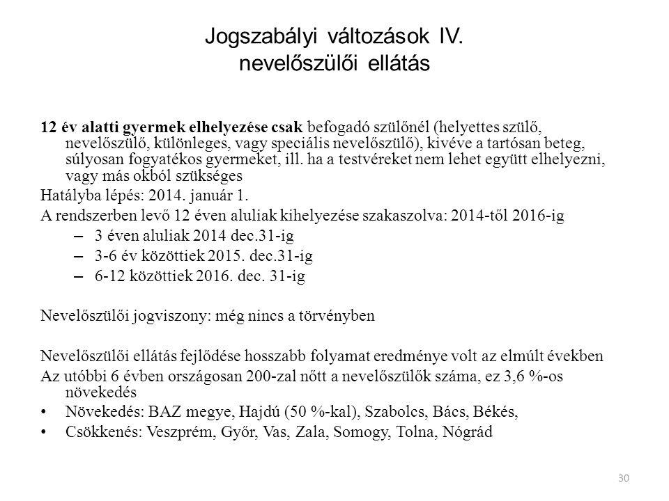 30 Jogszabályi változások IV.