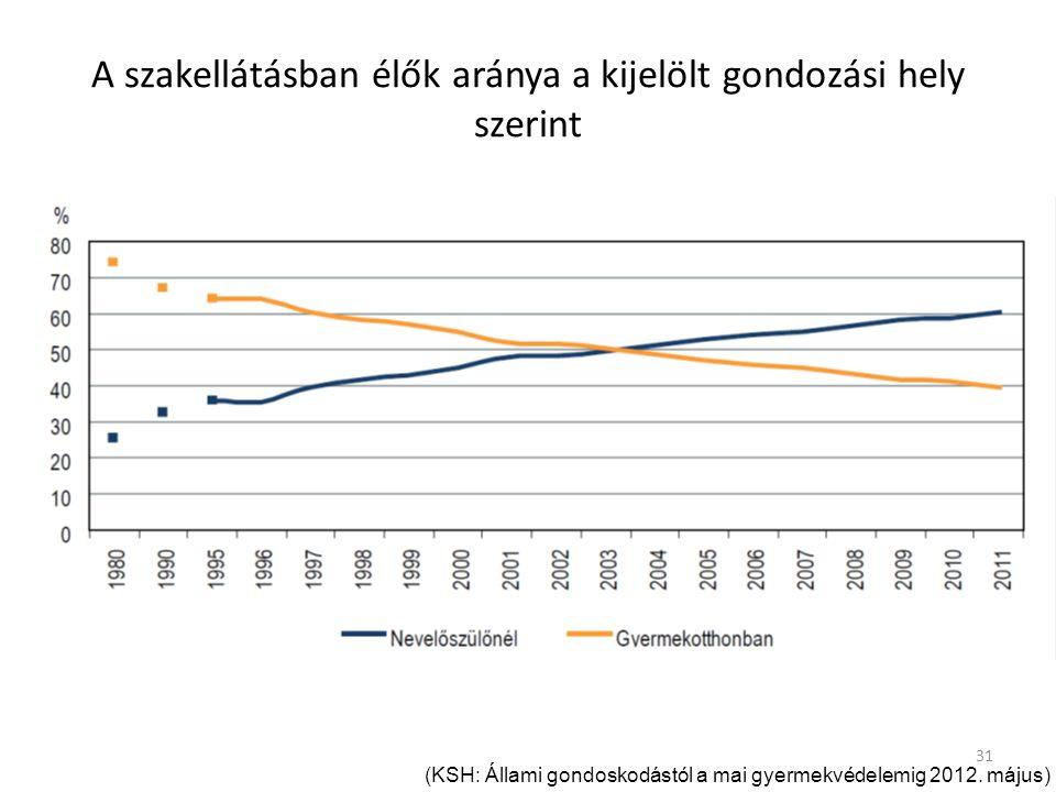 31 A szakellátásban élők aránya a kijelölt gondozási hely szerint (KSH: Állami gondoskodástól a mai gyermekvédelemig 2012.