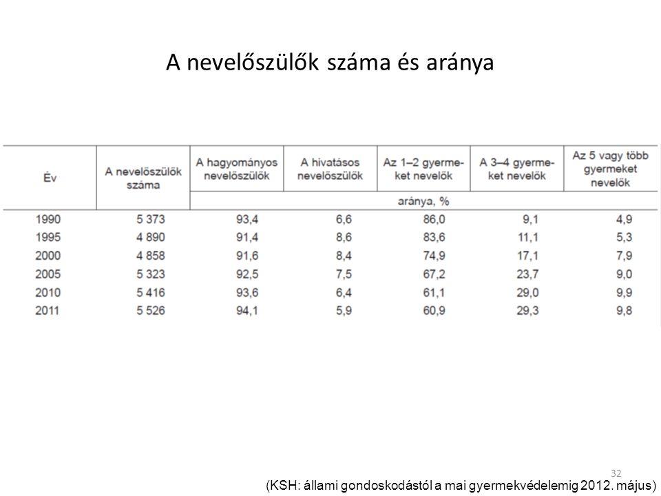 32 A nevelőszülők száma és aránya (KSH: állami gondoskodástól a mai gyermekvédelemig 2012. május)