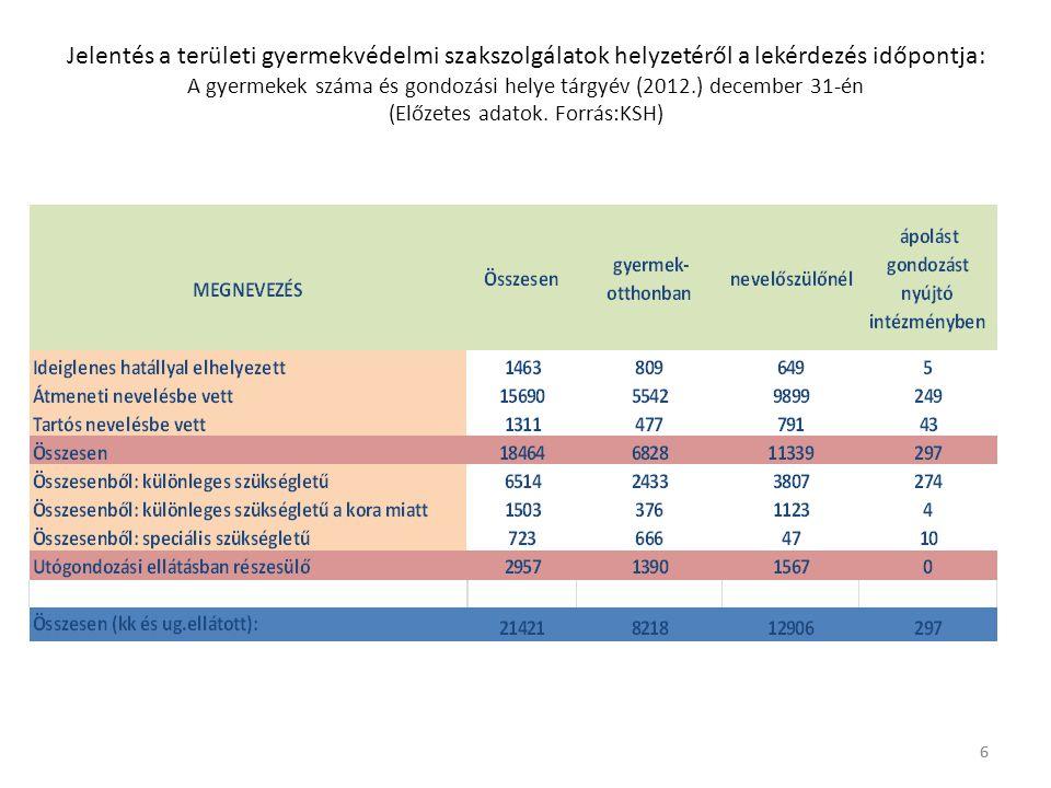6 Jelentés a területi gyermekvédelmi szakszolgálatok helyzetéről a lekérdezés időpontja: A gyermekek száma és gondozási helye tárgyév (2012.) december 31-én (Előzetes adatok.