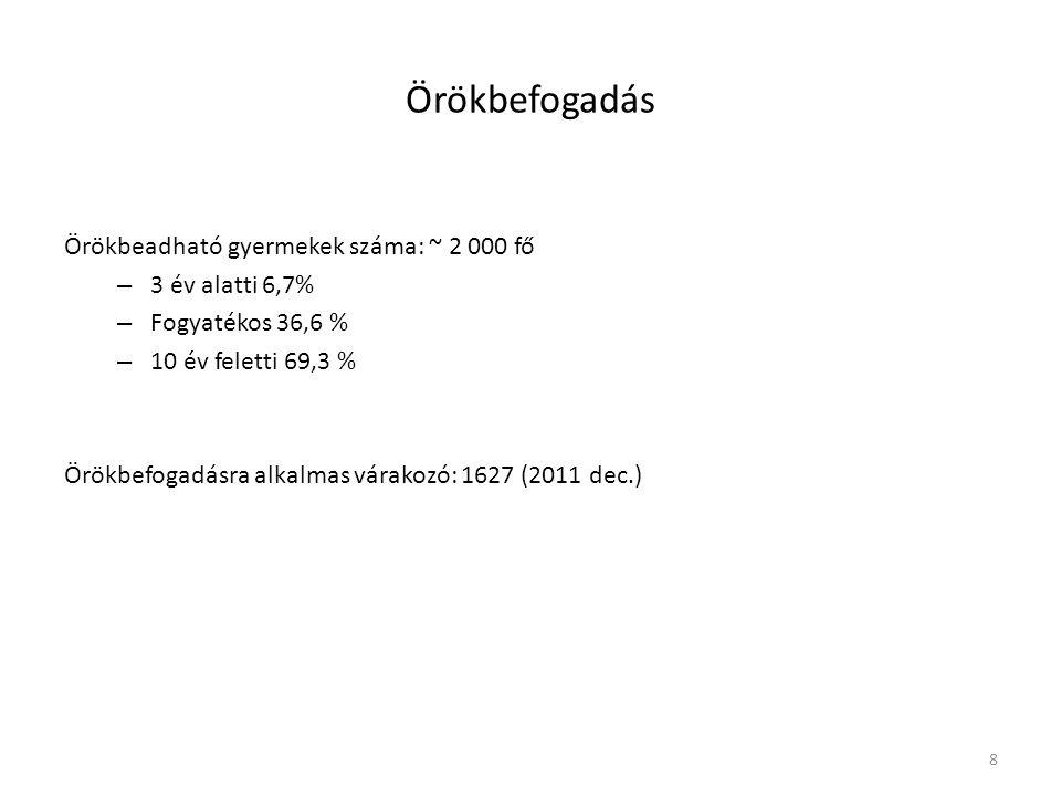 9 A szakszolgálatok által előkészített 2012-ben lezárult örökbefogadások (Lantai Csilla, Deli Judit EMMI diái)