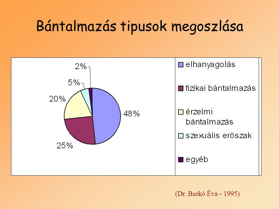 Bántalmazás tipusok megoszlása (Dr. Barkó Éva - 1995)