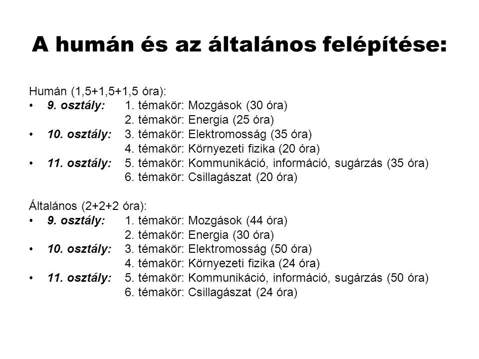 A humán és az általános felépítése: Humán (1,5+1,5+1,5 óra): •9. osztály: 1. témakör: Mozgások (30 óra) 2. témakör: Energia (25 óra) •10. osztály: 3.