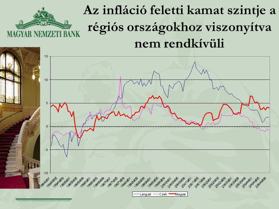 Az infláció feletti kamat szintje a régiós országokhoz viszonyítva nem rendkívüli