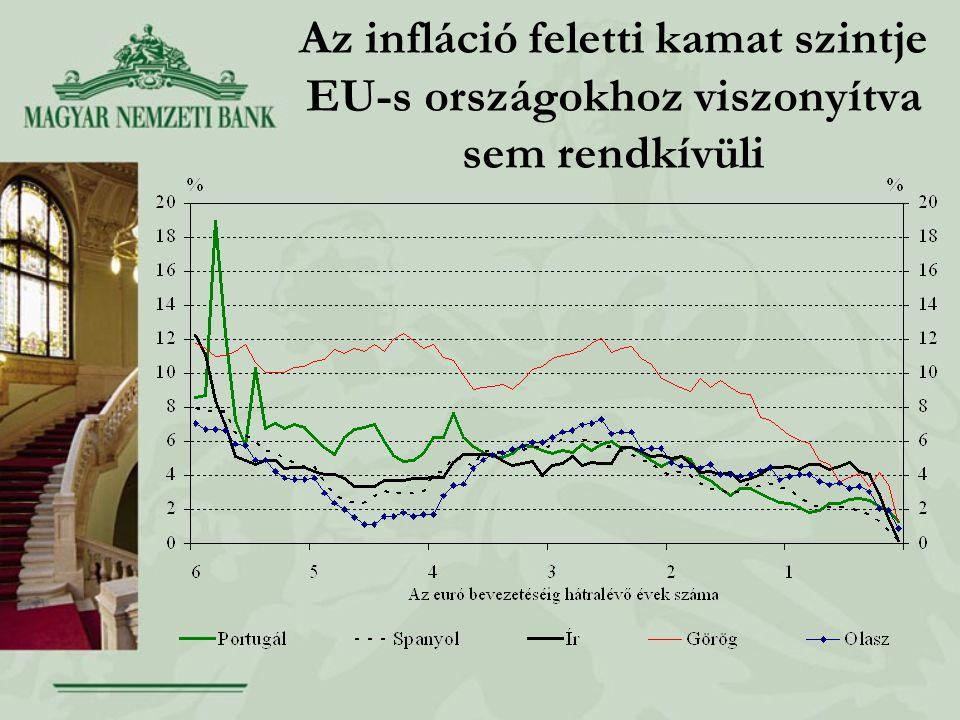 Az infláció feletti kamat szintje EU-s országokhoz viszonyítva sem rendkívüli