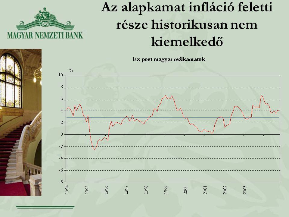 Az alapkamat infláció feletti része historikusan nem kiemelkedő
