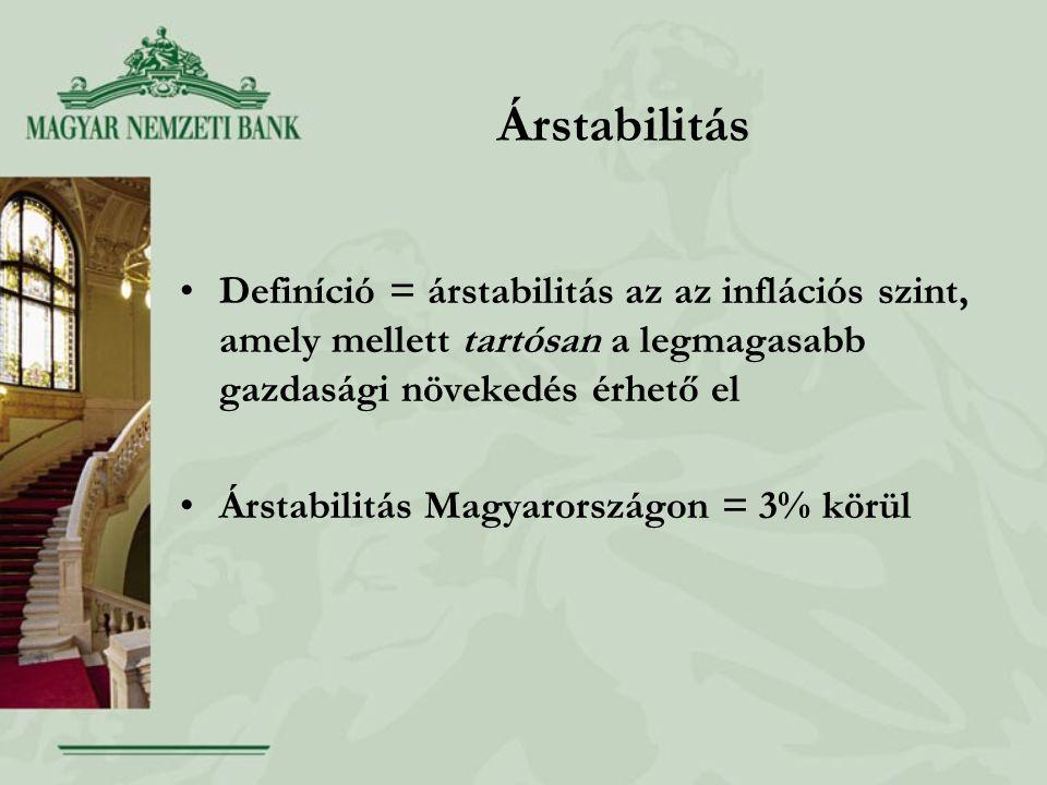Árstabilitás •Definíció = árstabilitás az az inflációs szint, amely mellett tartósan a legmagasabb gazdasági növekedés érhető el •Árstabilitás Magyarországon = 3% körül
