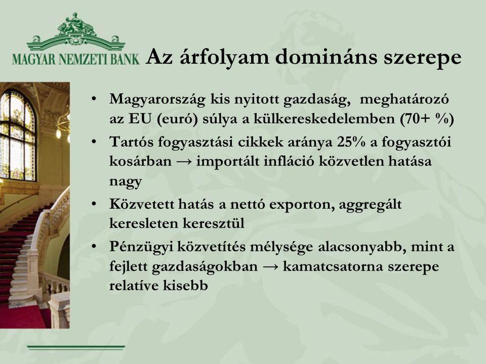 Az árfolyam domináns szerepe •Magyarország kis nyitott gazdaság, meghatározó az EU (euró) súlya a külkereskedelemben (70+ %) •Tartós fogyasztási cikke
