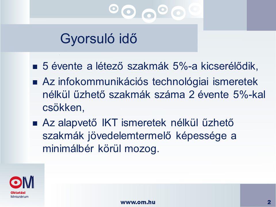 www.om.hu2 Gyorsuló idő n 5 évente a létező szakmák 5%-a kicserélődik, n Az infokommunikációs technológiai ismeretek nélkül űzhető szakmák száma 2 éve