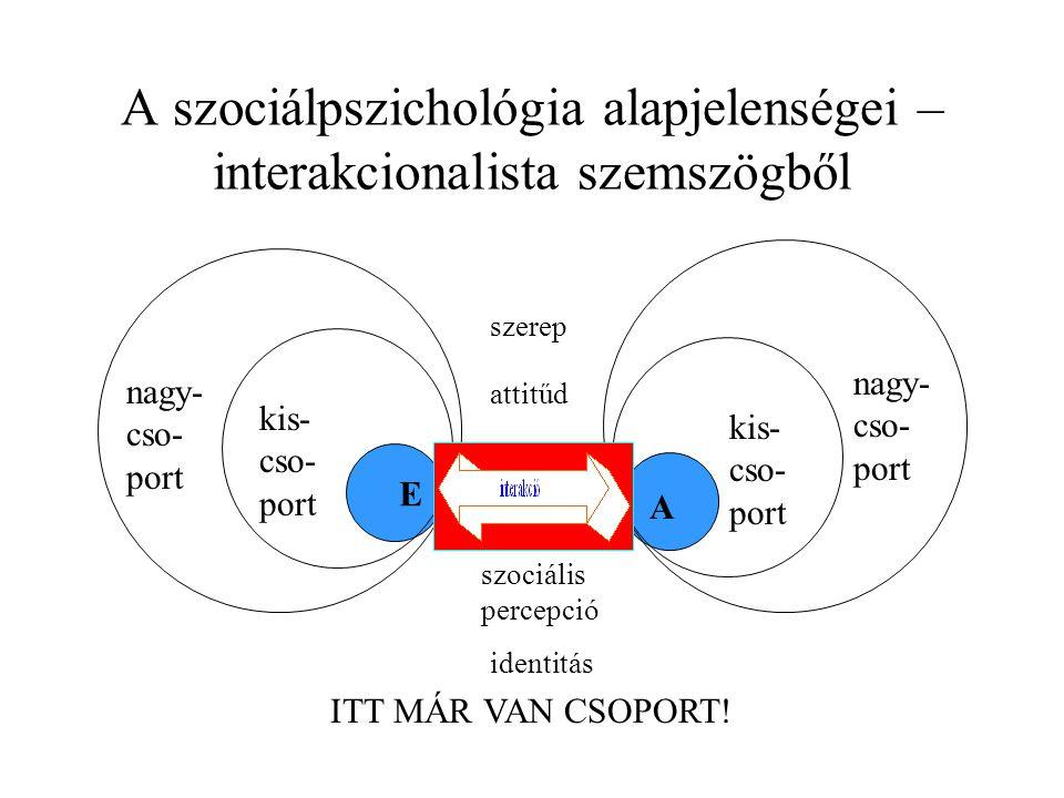 A szociálpszichológia alapjelenségei – interakcionalista szemszögből E A kis- cso- port kis- cso- port nagy- cso- port nagy- cso- port attitűd szociális percepció szerep identitás ITT MÁR VAN CSOPORT!