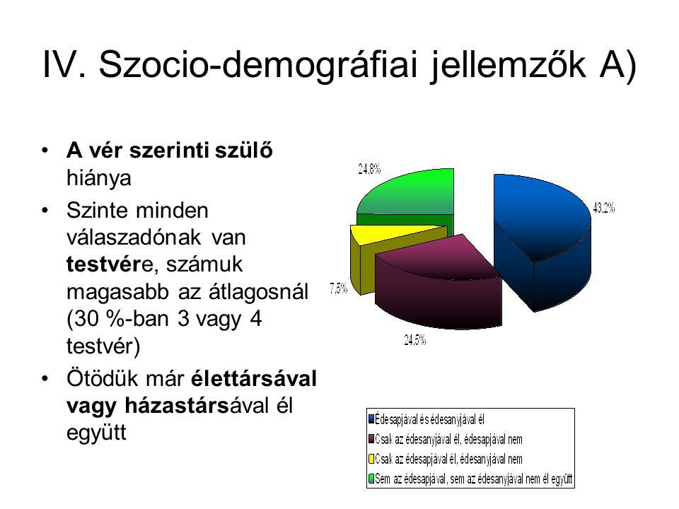 IV. Szocio-demográfiai jellemzők A) •A vér szerinti szülő hiánya •Szinte minden válaszadónak van testvére, számuk magasabb az átlagosnál (30 %-ban 3 v